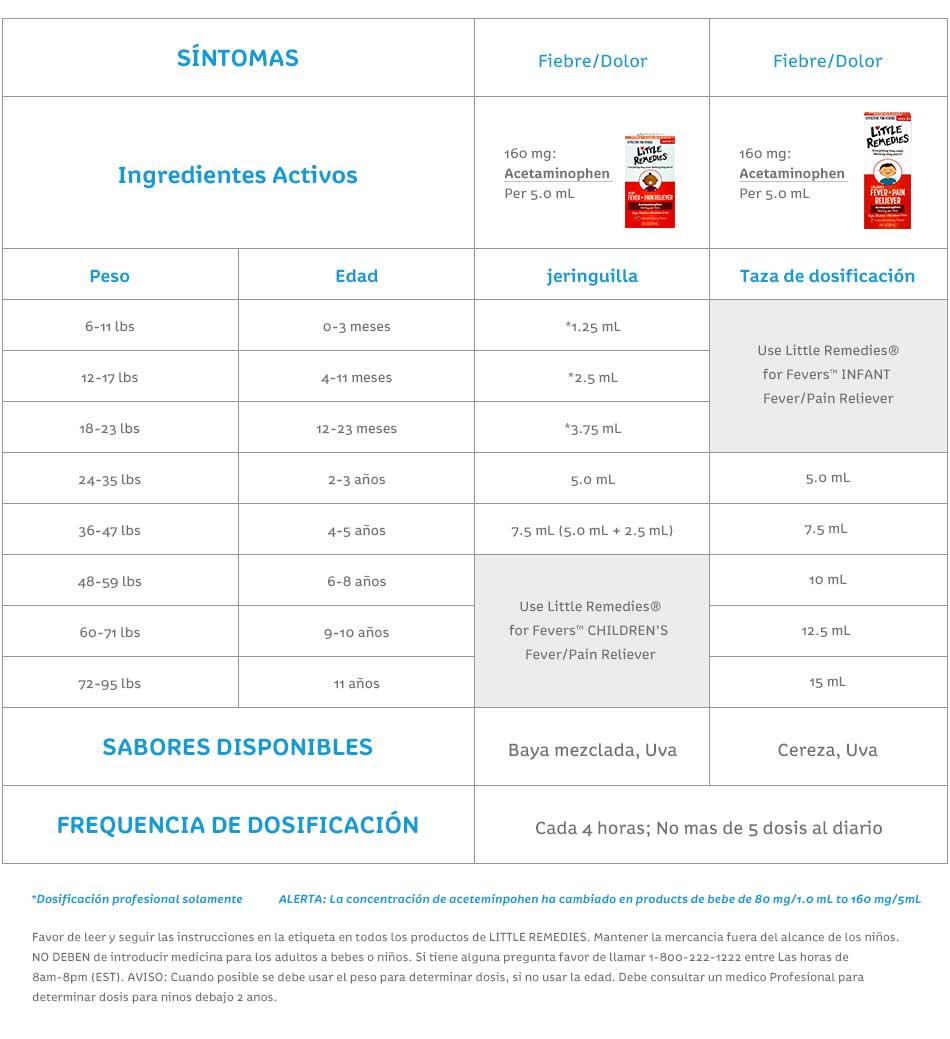 Dosage Chart - Spanish