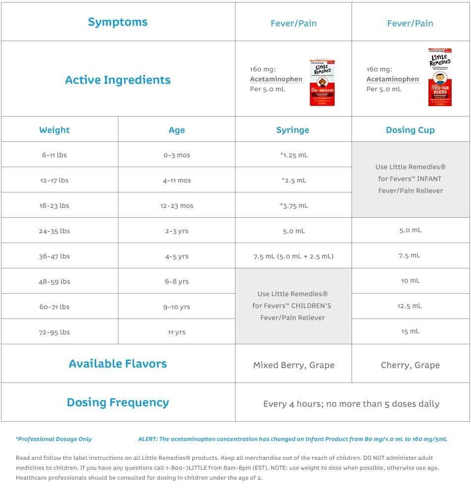 Dosage Chart - English
